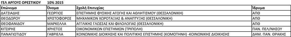 ΓΕΛ ΑΡΓΟΥΣ ΟΡΕΣΤΙΚΟΥ 10% 2015