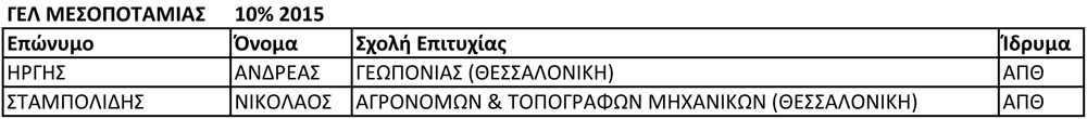ΓΕΛ ΜΕΣΟΠΟΤΑΜΙΑΣ 10% 2015
