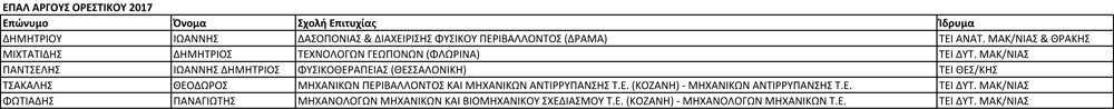ΕΠΑΛ ΑΡΓΟΥΣ ΟΡΕΣΤΙΚΟΥ 2017