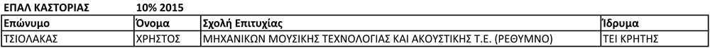 ΕΠΑΛ ΚΑΣΤΟΡΙΑΣ 10% 2015