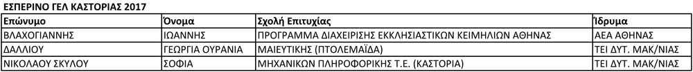 ΕΣΠΕΡΙΝΟ ΓΕΛ ΚΑΣΤΟΡΙΑΣ 2017