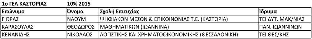 1ο ΓΕΛ ΚΑΣΤΟΡΙΑΣ 10% 2015