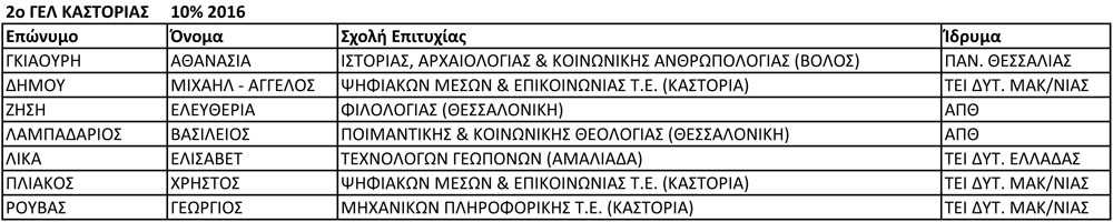 2ο ΓΕΛ ΚΑΣΤΟΡΙΑΣ 10% 2016