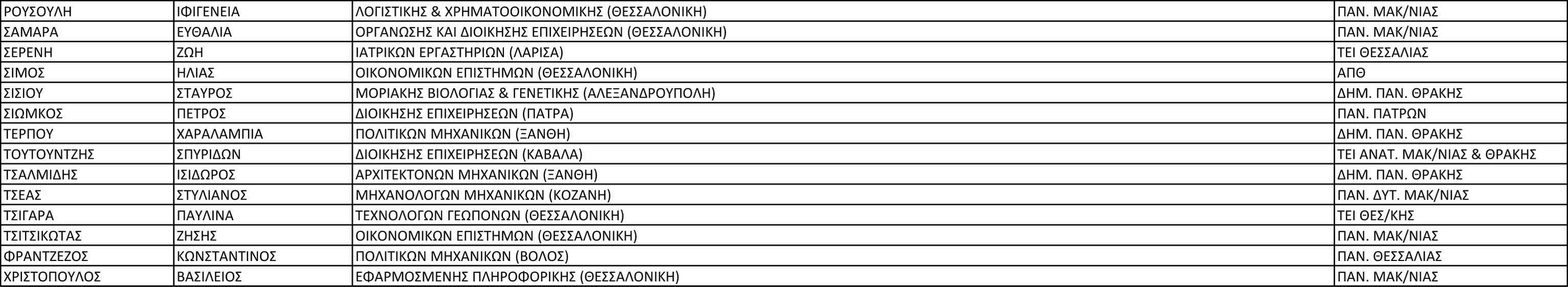 2ο ΓΕΛ ΚΑΣΤΟΡΙΑΣ 2017-2
