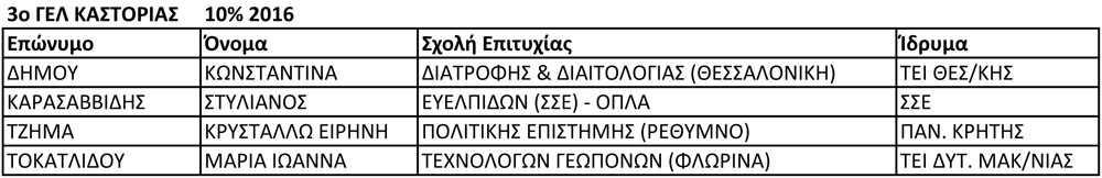 3ο ΓΕΛ ΚΑΣΤΟΡΙΑΣ 10% 2016